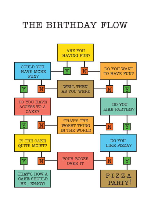 Birthday Flow Chart